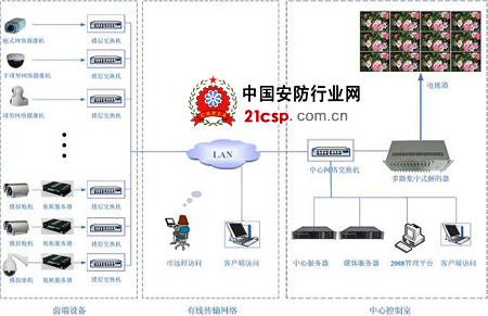 本套智能大厦网络视频监控系统拓扑结构示意图如下