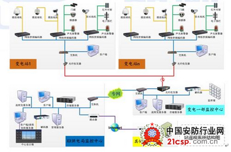 智能变电站综合监控系统解决方案