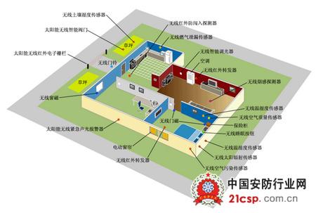 物联网智能家居系统_物联网ZigBee无线智能家居系统解决方案-智建社区-中国安防行业网