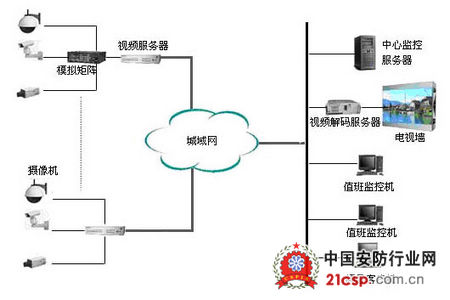 数字闭路电视监控系统原理图
