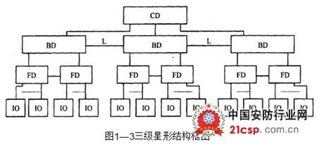 为了使综合布线系统网络结构具有更高的灵活性和可