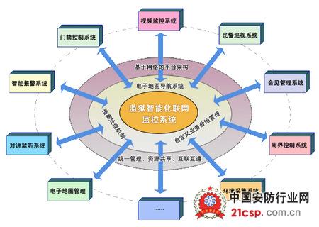 系统组成与业务逻辑结构