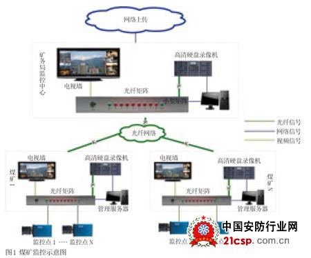 煤矿视频监控系统设计方案