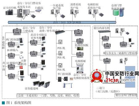 韦根协议连接读卡器,以及高速rs-485
