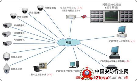 网络摄像机工厂/企业监控方案