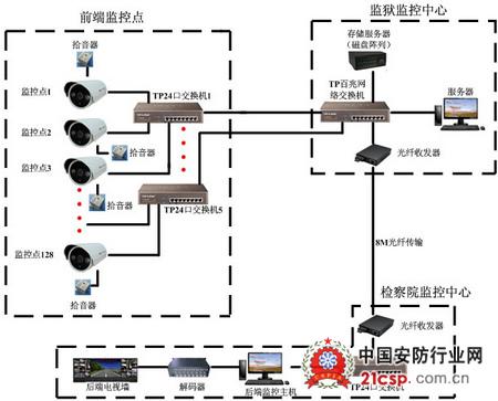通过监仓内安装的监控摄像头