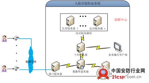 人脸识别系统结构图