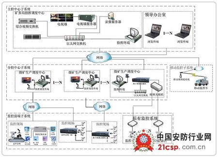 指挥调度系统从结构上应与煤矿生产管理体系相吻合
