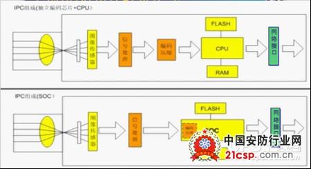 ip高清网络监控摄像机解决方案