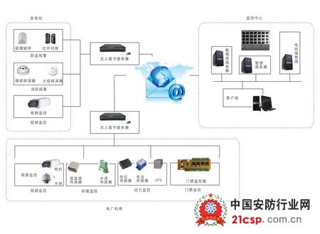 电力监控系统解决方案