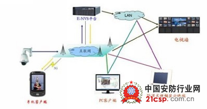 大学校园网络监控解决方案