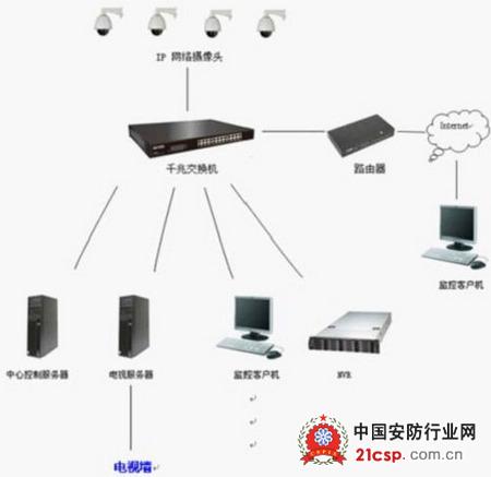 现代企业安防监控网络存储方案