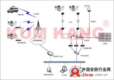 传输的水情远程监控系统