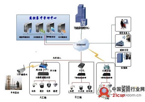 建筑工地远程集中监控系统解决方案