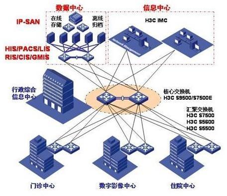 信息技术实施步骤