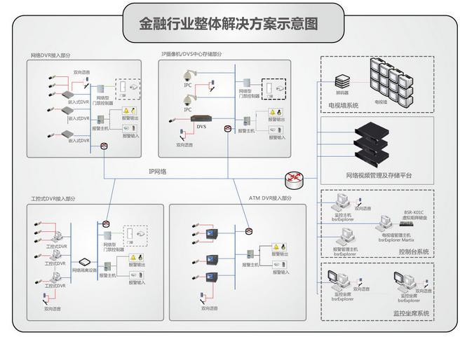 网络视频矩阵,dvr继电器执行预定的动作,可选预设包括:开灯,强制关门