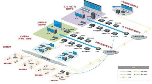 安防监控系统图_安防监控系统设计方案