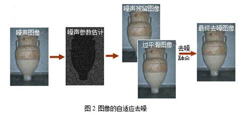 监控视频中的图像预处理技术
