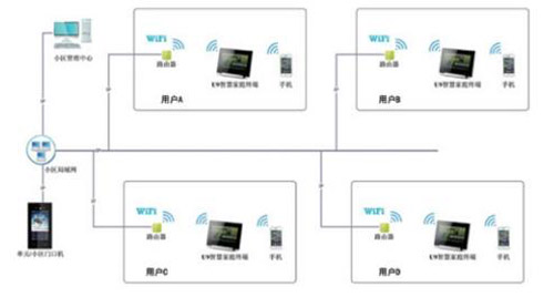 u9智慧社区系统是太川根据国内外智能建筑发展的情况,通过多年小区