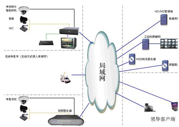 学校电子考场监控系统结构示意图
