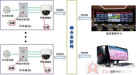 海康威视银行联网监控系统解决方案