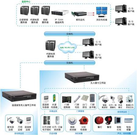 电力行业视频监控解决方案