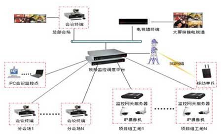 图片视频综合_具有远程视频会议功能,又能融合监控系统接入的监控指挥综合管理平台