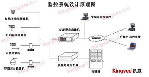网络摄像机小区监控方案