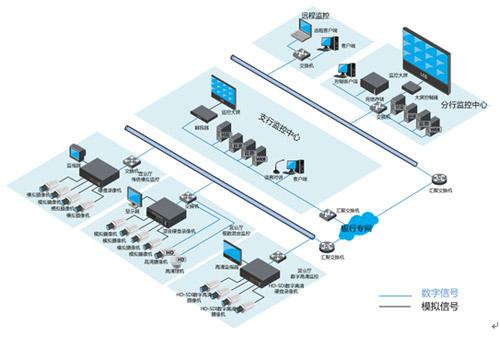 视频监控系统设计方案