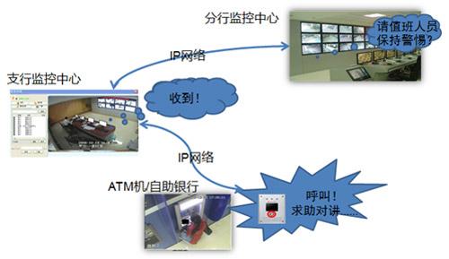 解析银行大楼安防系统