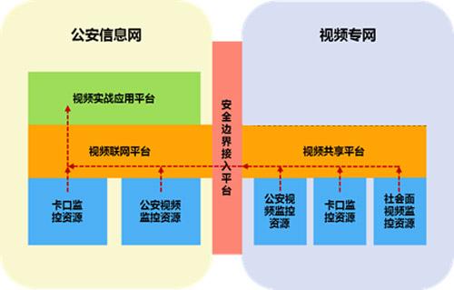 (六)与公安八大数据库的关系