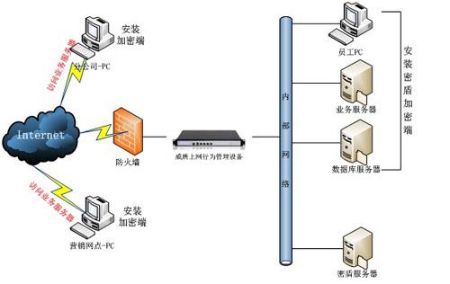 网络拓扑结构设计图