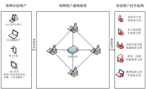 建筑项目管理结构图