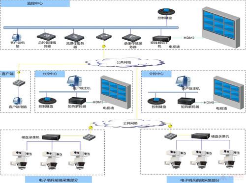 监狱哨位智能化预警监控系统方案
