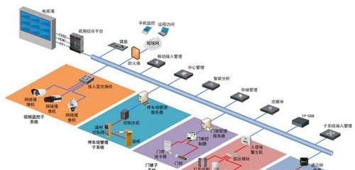 公安监所智能化安防集成系统设计与实现