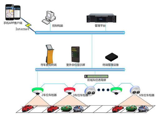 检测器可在5秒内识别出车辆的车牌号,车身颜色,车标,车型,车位指示灯