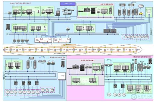 轨道交通综合管理监控系统方案