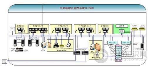 一、系统架构   包括控制中央级综合监控系统(CISCS)、车站级综合监控系统(SISCS)和车辆级综合监控系统(DISCS)。系统架构图如下  中央级综合监控系统(CISCS)   中央级综合监控系统设置在线网控制中心,中央综合监控系统存储、处理从被控系统读取的数据,实时反映现场设备状态的变化并生成报表。中央综合监控系统将记录这些信息,更新中央数据库。中央操作员工作站和综合显示屏可显示这些信息。中央综合监控系统处理操作员的控制命令,相关的控制信息同时被传送给被控系统。  典型的中央综合监控系统结构图