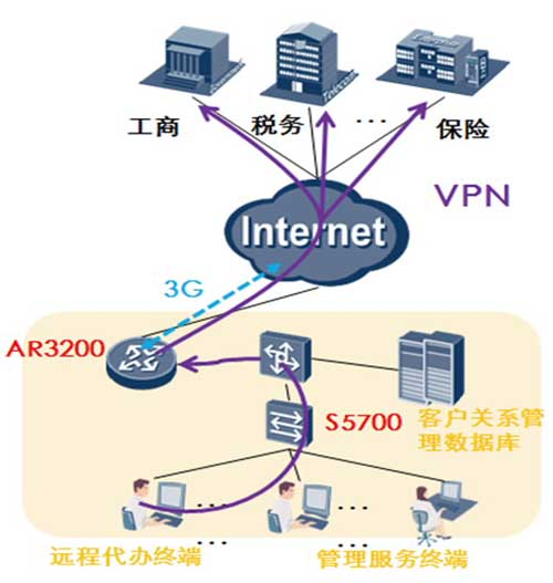 物流网络仓储区架构图-智慧物流解决方案