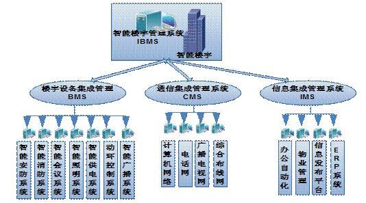 由原有的模拟对讲升级为纯数字IP对讲。在通话质量、图像质量和稳定性上更为优良。采用7寸全彩触摸屏,将楼宇对讲与智能家居控制两大平台合二为一,可作为智能家居控制的大脑。   (二)一卡通系统:   由原来相对独立控制的系统升级为可以融入物联网智慧社区综合管理平台,真正实现一卡通一卡、一库、一平台。   (三)室内智能家居设备:   原有设计室内安防只包含红外探测器、一键紧急按钮、燃气探测器三种设备。现有设计包含:室内智能灯光控制(按照每户四个双路灯光面板+一个场景面板)、室内安防控制(升级为红外