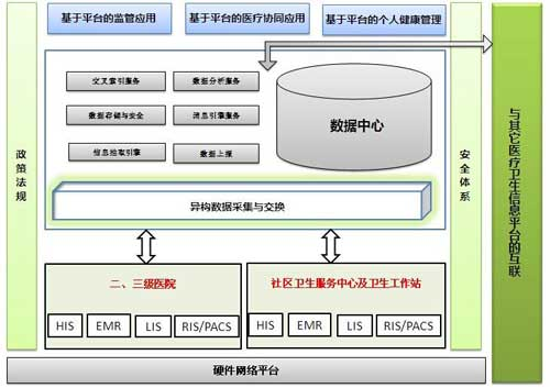社区行政管理结构图