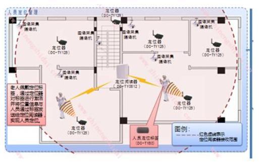 告警信息记录,处理功能:系统实时显示各类型的