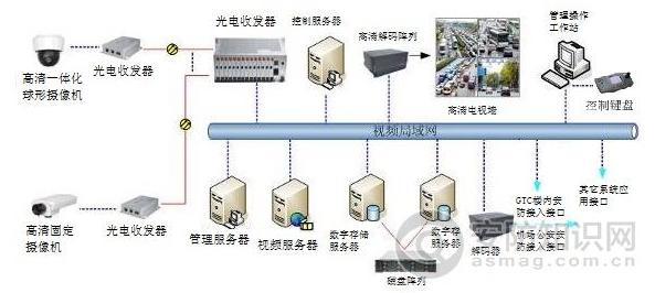 深圳新机场陆侧交通枢纽监控管理系统合并了视频监控、卡口管理、智能分析等众多功能系统在内的综合安防交通监控管理平台。通过将各子系统功能有机的整合及资源充分利用,仅用一套系统就较好的同时实现了机场陆侧交通枢纽的管控。   随着民航业在中国的蓬勃发展,全国各大机场尤其是区域性枢纽机场迎来了旅客出行及货物运输的极大吞吐量爆发,如影随形的,便是以机场陆侧交通覆盖区域为工作重心的机场交通枢纽管理部门日趋增长的交通疏导管理压力与治安执法难题。   因民航业高度关注安全的行业特殊性,随着机场人货吞吐量的急剧膨胀与家庭轿车