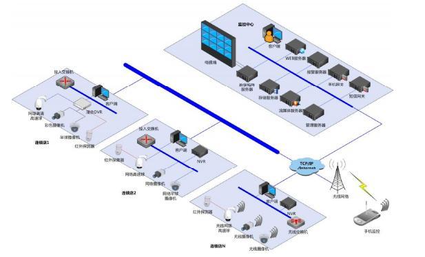 是十分必要的,随着计算机网络技术、远程视频监控技术的飞速发展和普及应用,连锁店网络化信息管理建设步伐也在加快。通过远程视频监控系统,能将位于不同地方的营业店面的监控图像汇集到总部中心进行监控管理,同时公司相关管理人员也可以通过自己的办公电脑或者笔记本对各店实时监控,随时随地,一手掌握,通过了解各个连锁店的服务情况,可以及时对连锁店的服务状况进行督导。美电贝尔根据连锁店的具体特点而特定一套完整的安防系统解决方案,在每一个连锁店通过摄像机进行信号采集,实现前端监控点、监控中心、监控工作站的数字化处理;公司总部