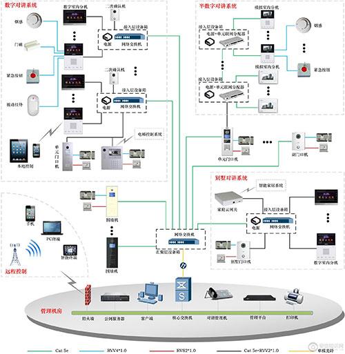 、煤气探测器、双鉴探测器发出的报警信号;或通过RVV21、0接收紧急按钮、门磁发出的报警信号;   网络可视门口机也可通过RVV21、0接入门磁及开门按钮的信号。    专用PoE交换机   模数混合架构组网方案   大华股份的模数混合系统,门口机与后端之间采用TCP/IP通讯,前端为模拟通讯。为支持半数半模系统,大华股份还提供楼内分配器,其只要将专用交换机更换为分配器、数字室内机更换为模拟室内机,而门口机照旧,超五类网线照旧,则住户幢楼单元内即成为了模拟系统,但联网仍是数字系统。具体为:   模拟室内
