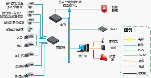 图表2 加油加气站安防系统结构图