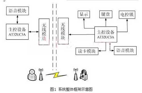 当射频卡进入发射天线工作区域时产生感应电流,射频卡获得能量被激活
