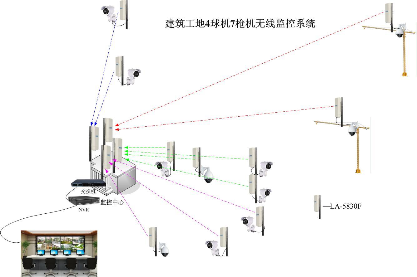 建筑工地无线视频监控解决方案